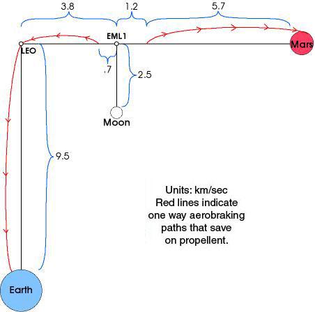 Earth Moon Mars