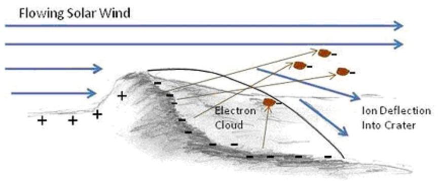 Flowing Solar Wind