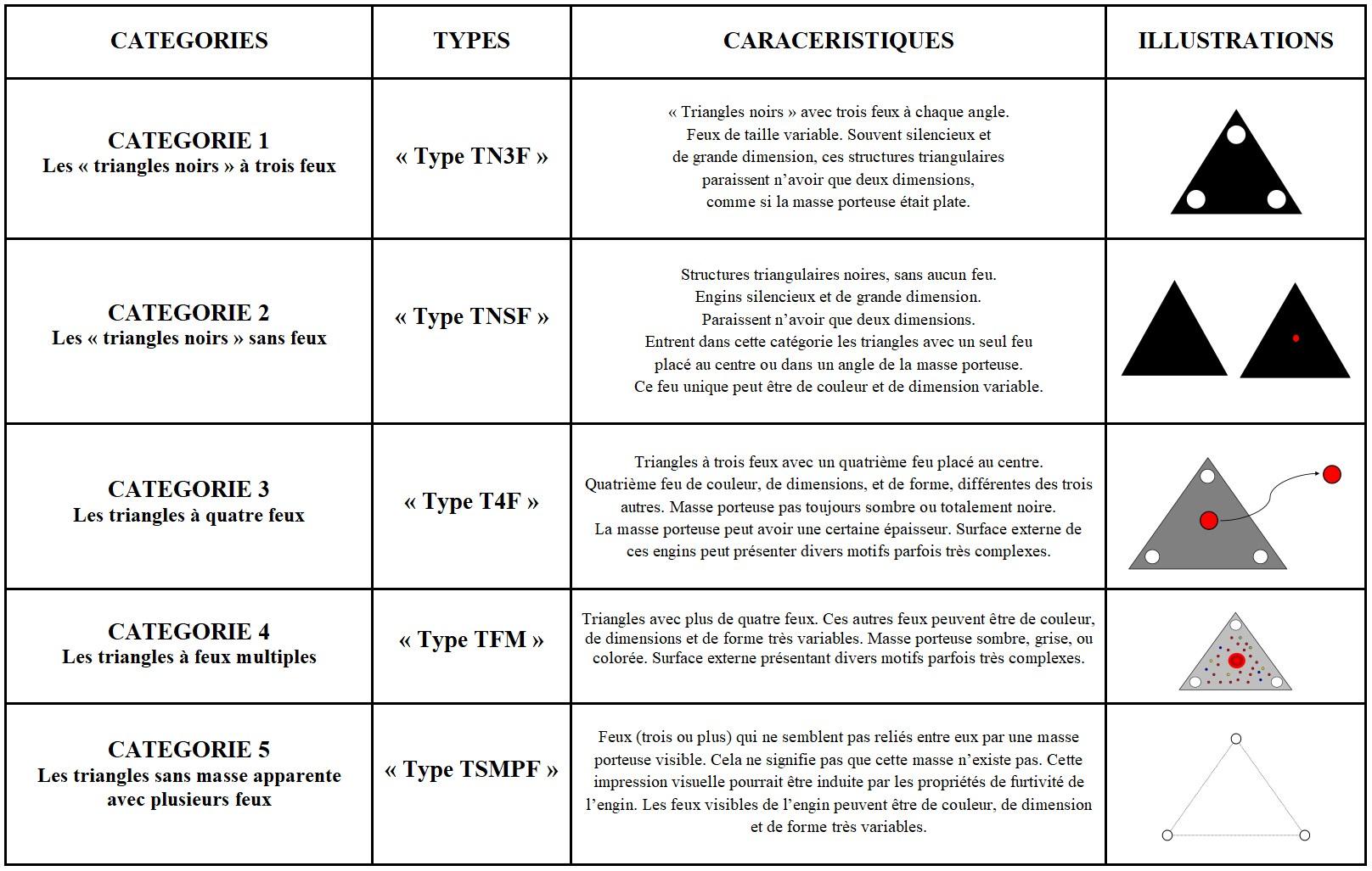 IMAGE 2. Tableau des 5 catégories de triangles