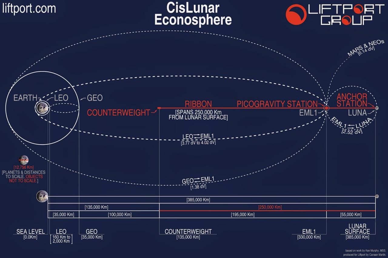 lunarspaceelevator