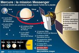 Mercure : La mission Messenger