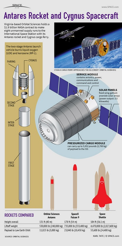 orbital-sciences-cygnus-antares-130404a-02