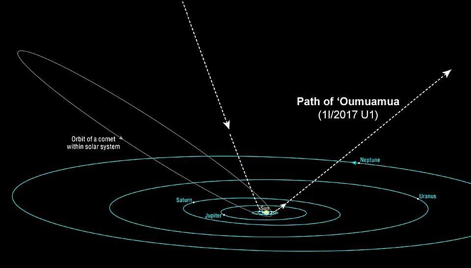 Oumuamua.trajet