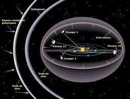 Les limites du système solaire : L'heliopause.