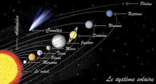 Vue d'ensemble du système solaire