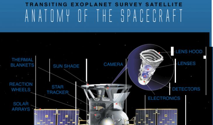 Tess-telescope-spatial-2018